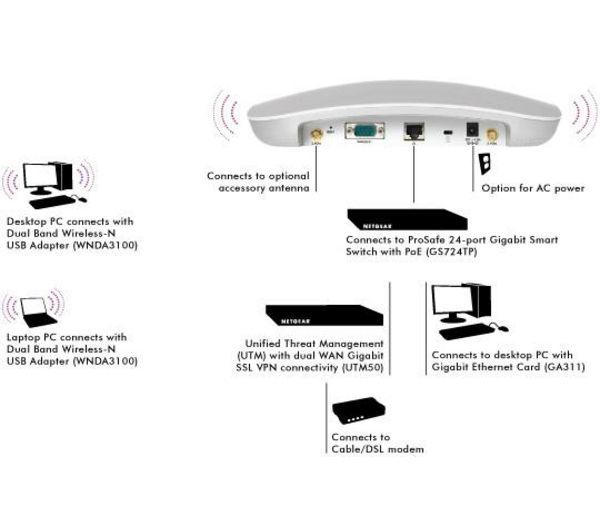 Image of NETGEAR ProSafe WNAP320 Wireless-N Access Point